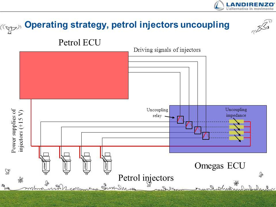 Operating strategy, petrol injectors uncoupling
