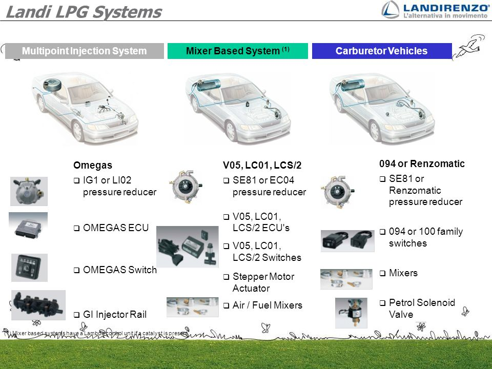 Multipoint Injection System