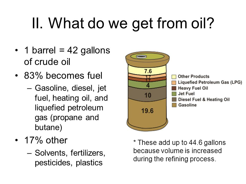 II. What do we get from oil