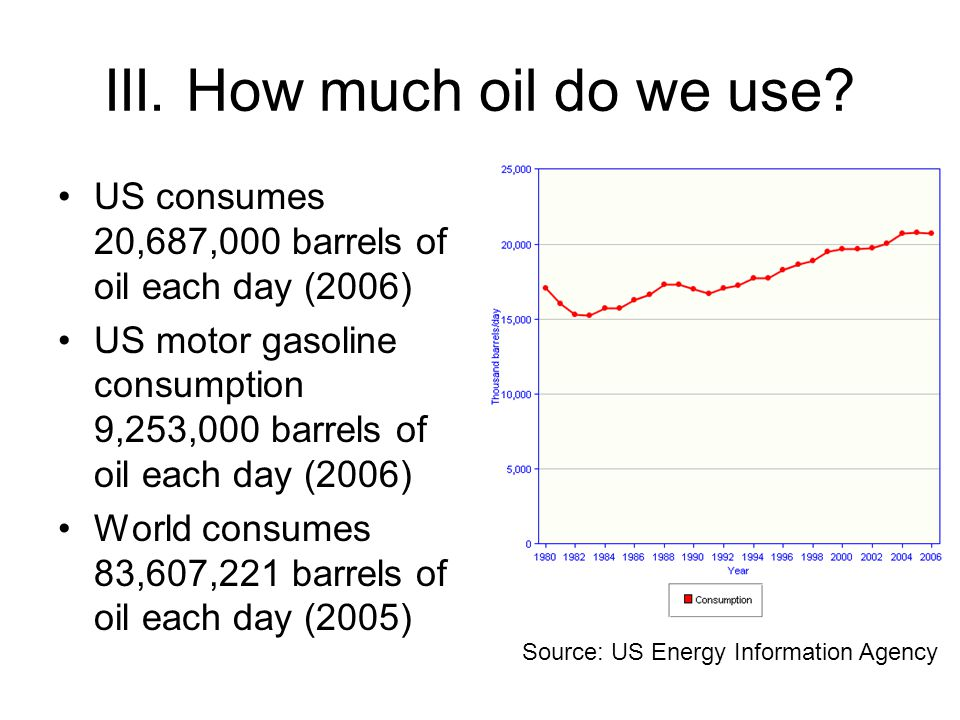III. How much oil do we use