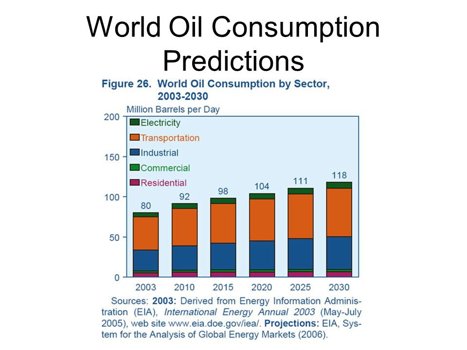 World Oil Consumption Predictions