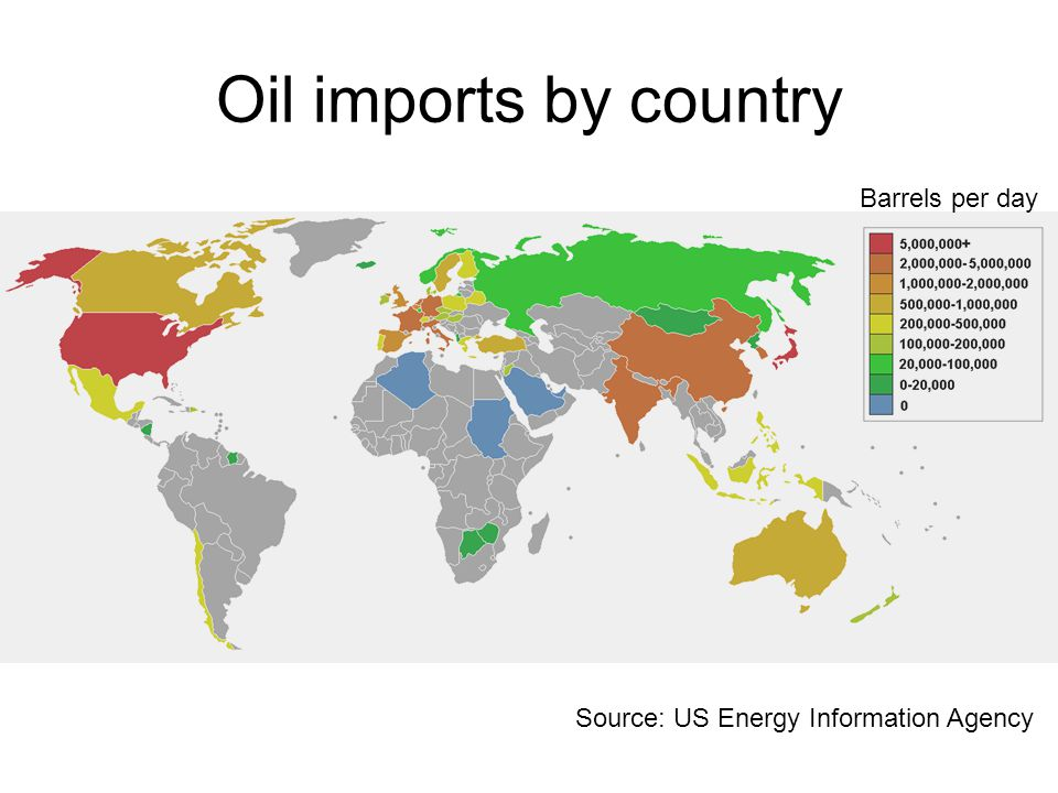 Oil imports by country Barrels per day