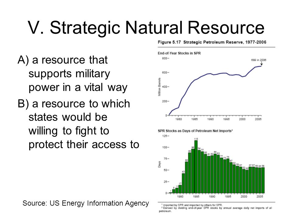 V. Strategic Natural Resource