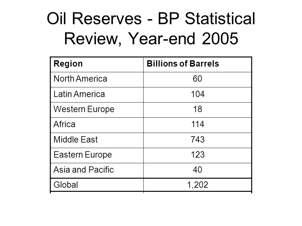 Oil Reserves - BP Statistical Review, Year-end 2005
