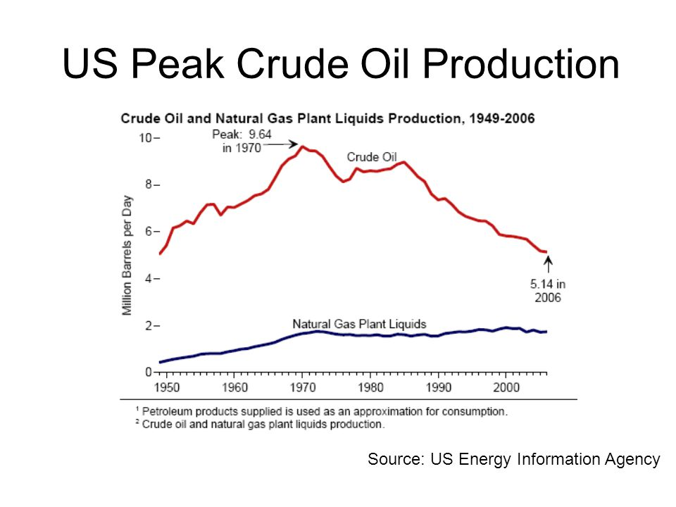 US Peak Crude Oil Production
