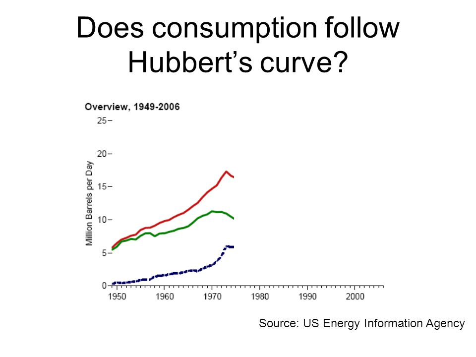 Does consumption follow Hubbert's curve