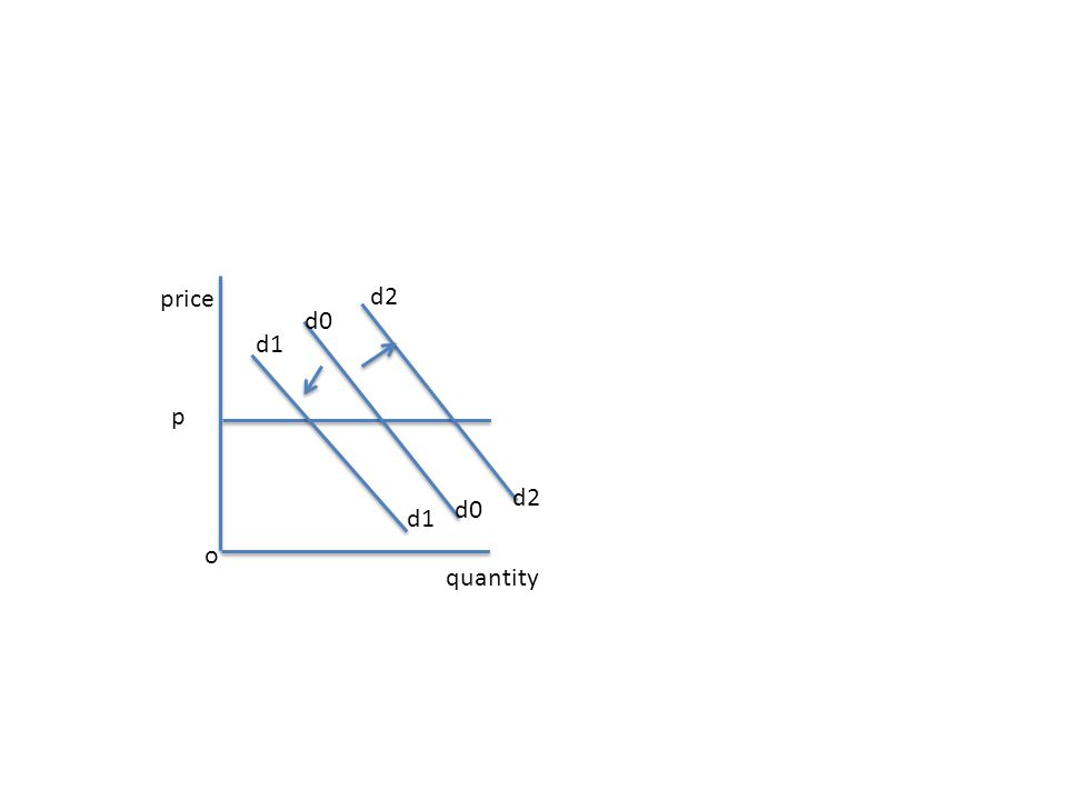 d1 d0 d2 p o price quantity