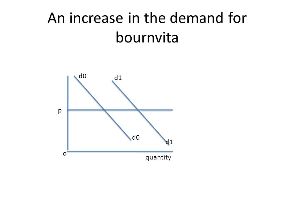 An increase in the demand for bournvita