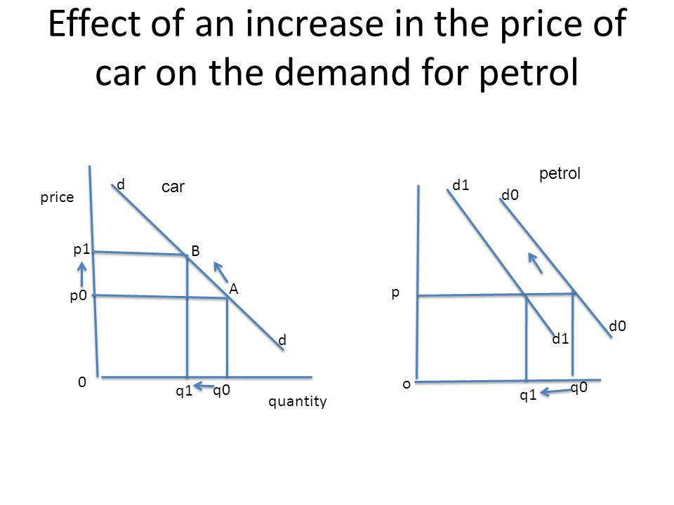 Effect of an increase in the price of car on the demand for petrol