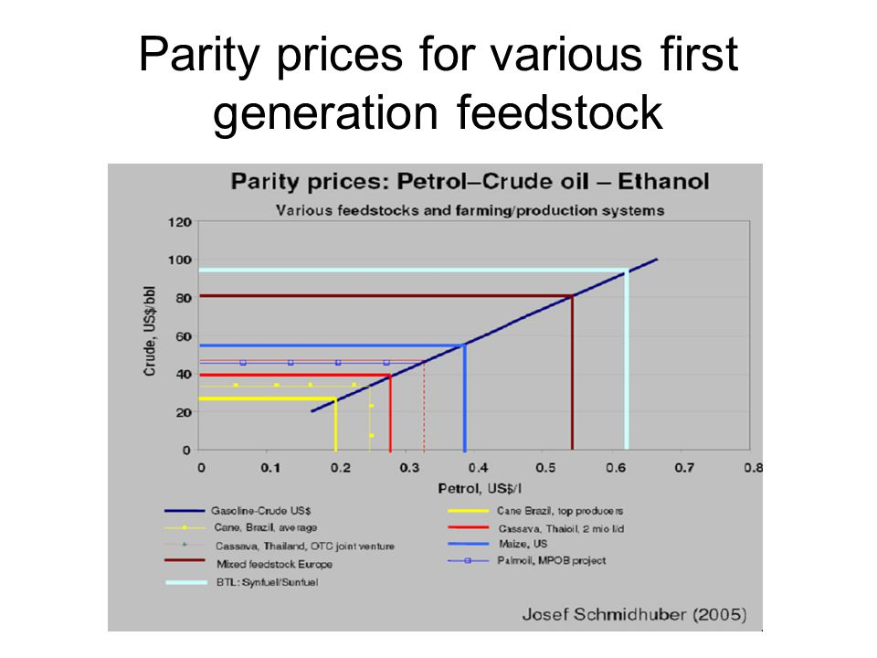 Parity prices for various first generation feedstock
