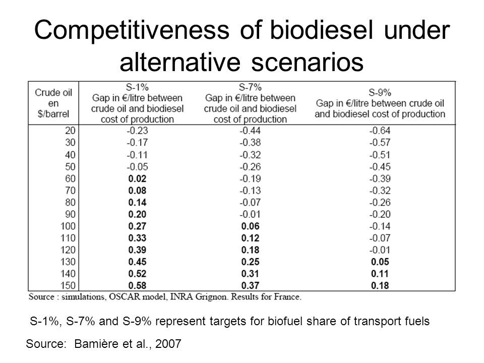 Competitiveness of biodiesel under alternative scenarios