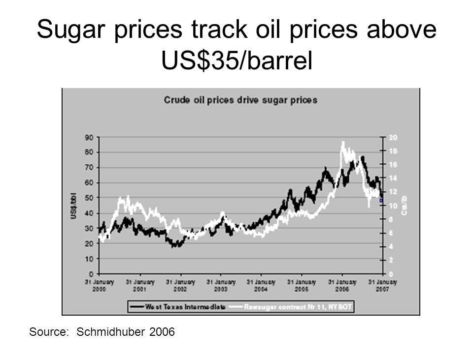 Sugar prices track oil prices above US$35/barrel