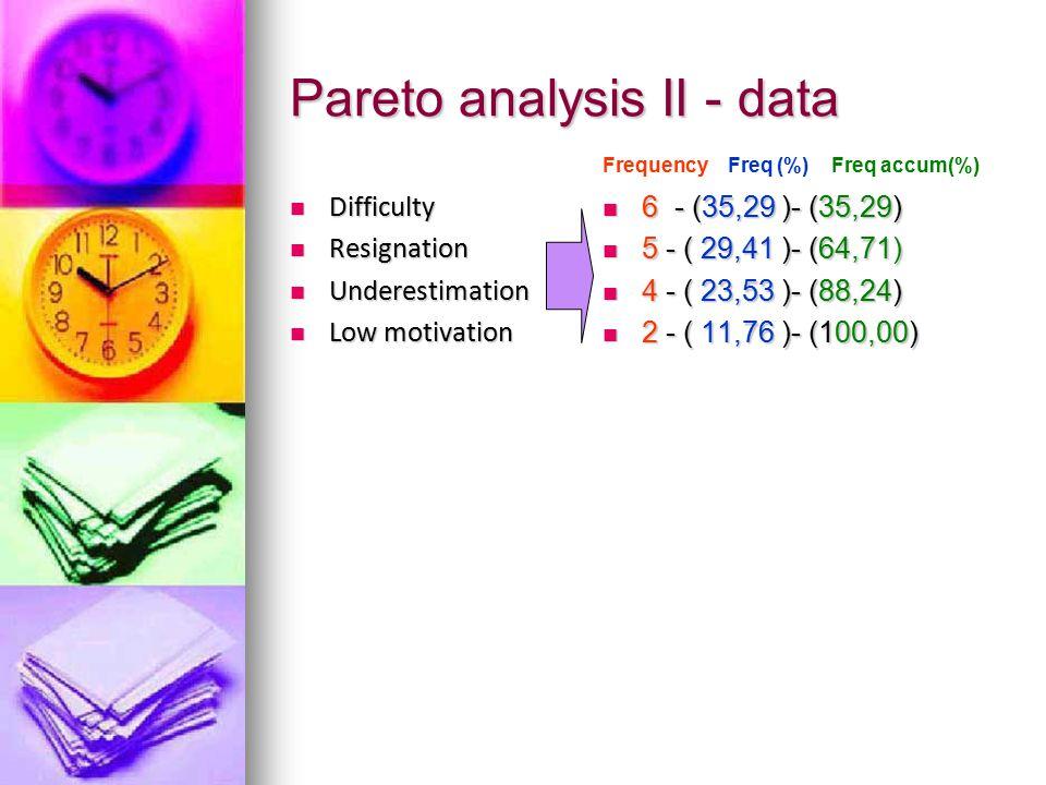 Pareto analysis II - data
