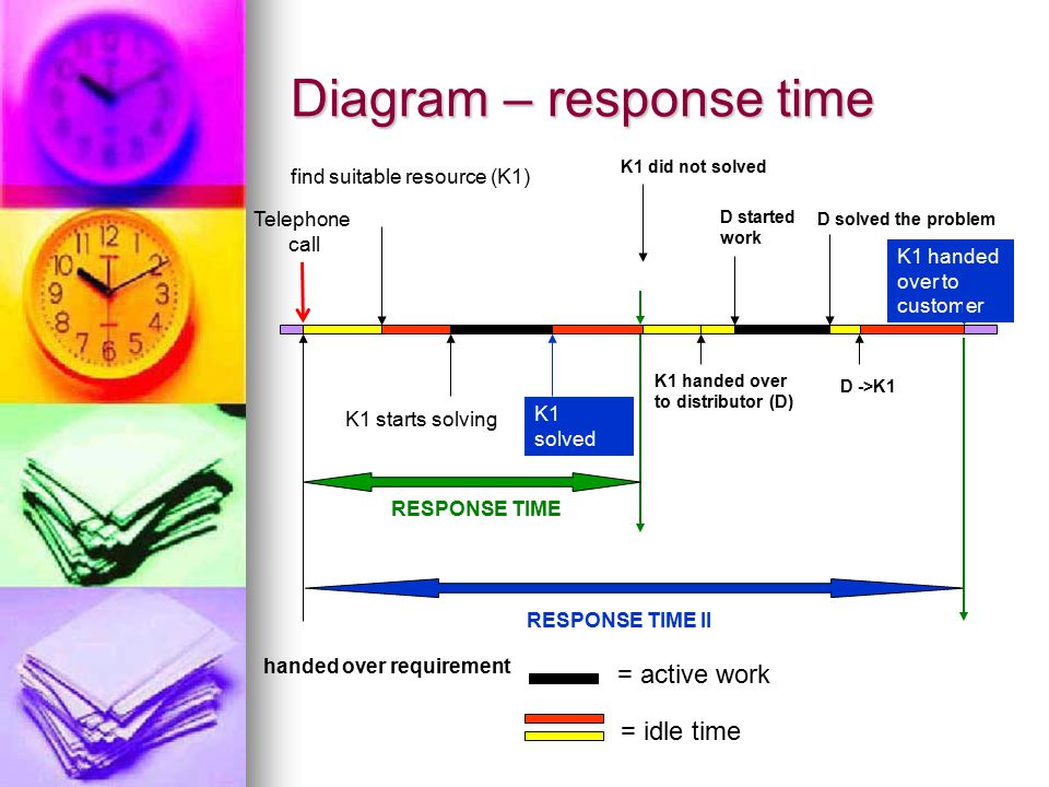 Diagram – response time