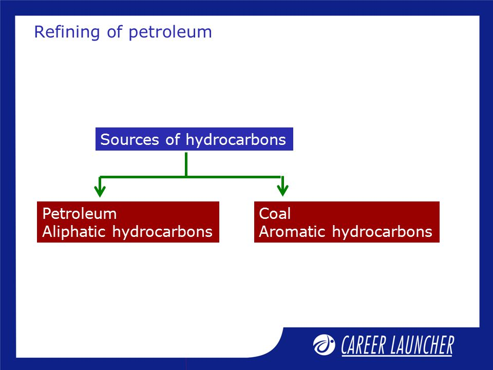Refining of petroleum Sources of hydrocarbons Petroleum