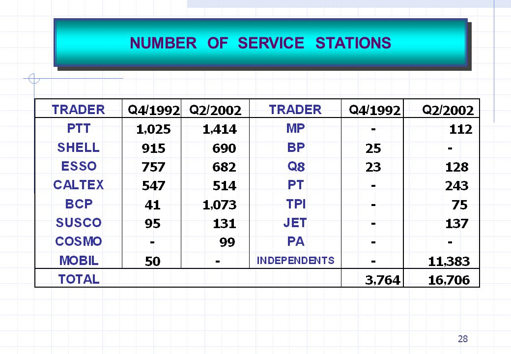 NUMBER OF SERVICE STATIONS