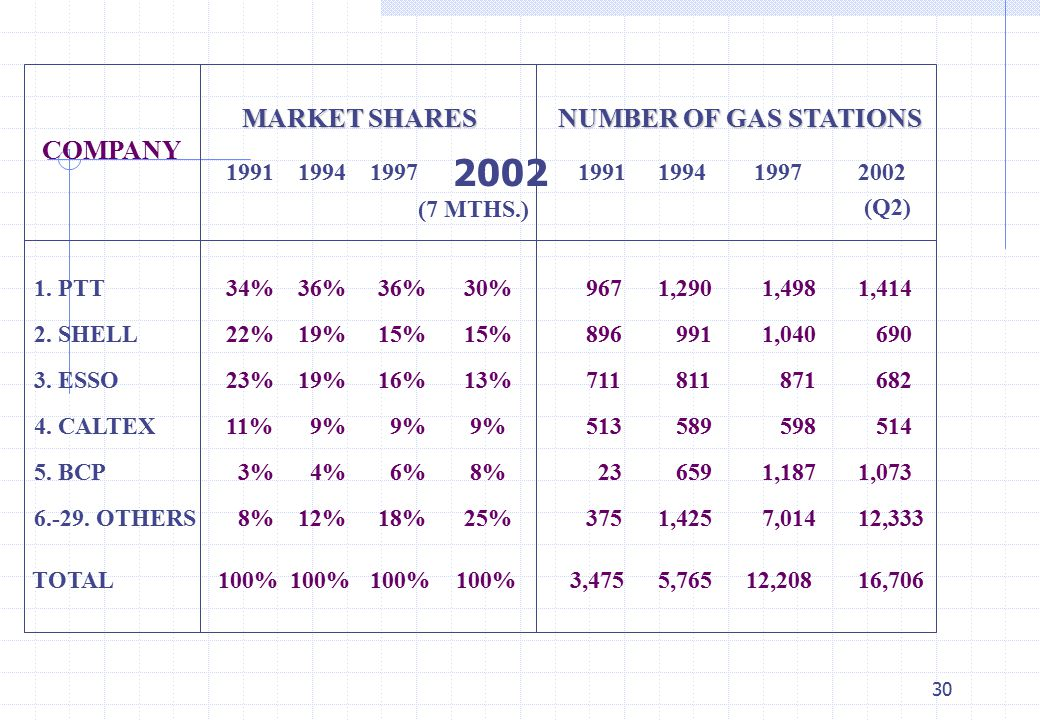 2002 MARKET SHARES COMPANY NUMBER OF GAS STATIONS (7 MTHS.) 1991 1994