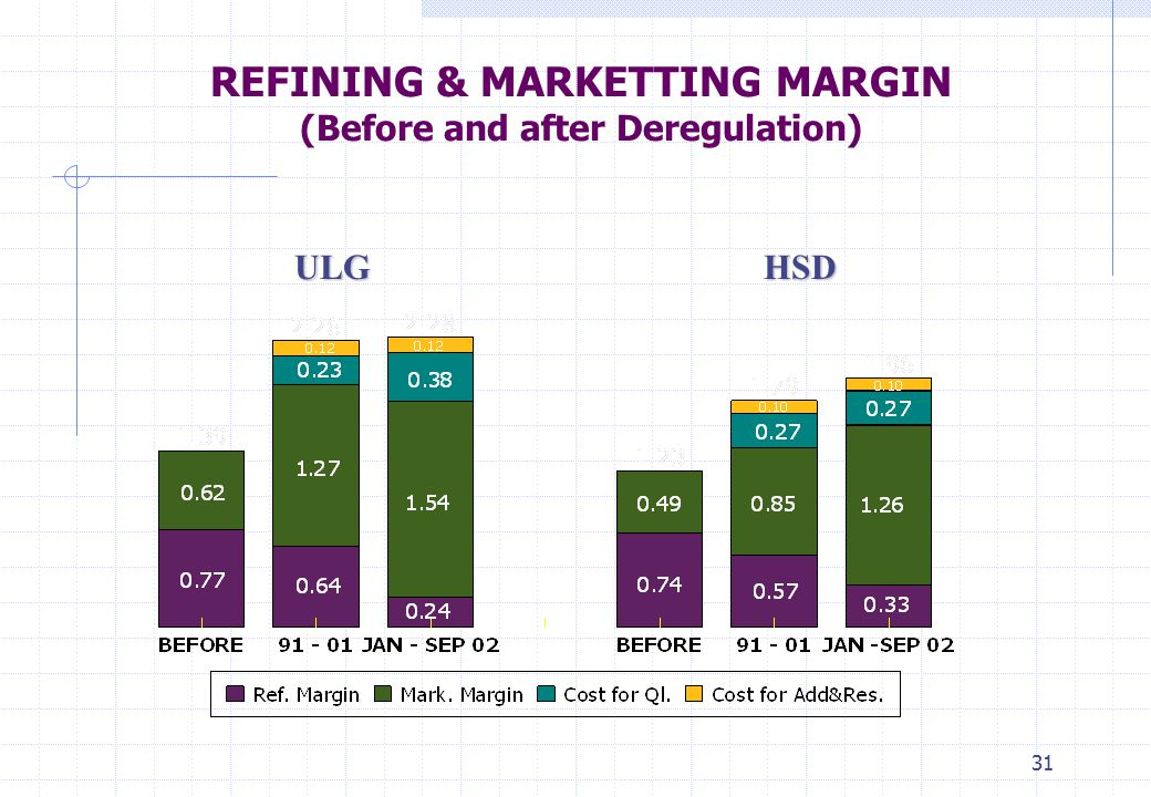 REFINING & MARKETTING MARGIN (Before and after Deregulation)