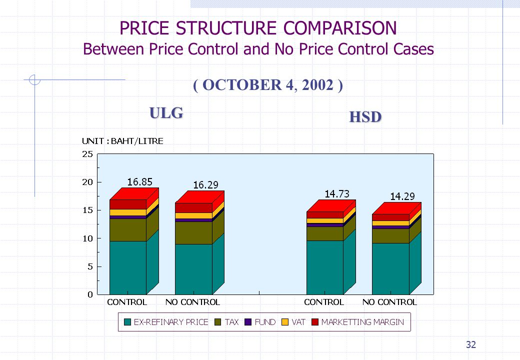 PRICE STRUCTURE COMPARISON Between Price Control and No Price Control Cases