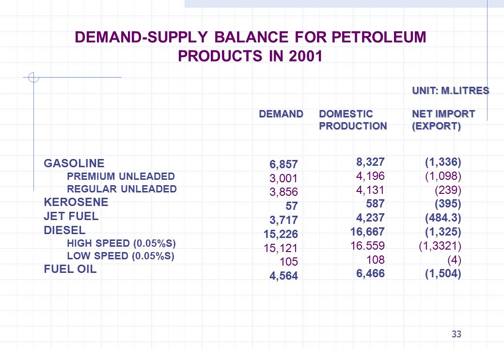 DEMAND-SUPPLY BALANCE FOR PETROLEUM PRODUCTS IN 2001