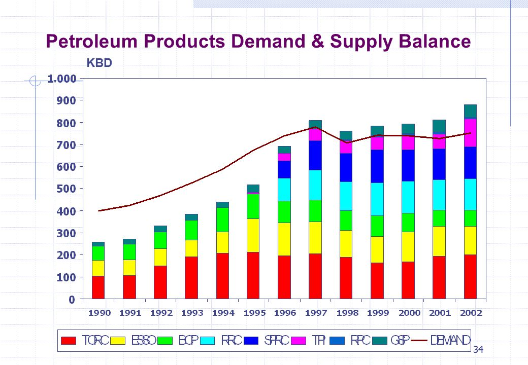 Petroleum Products Demand & Supply Balance