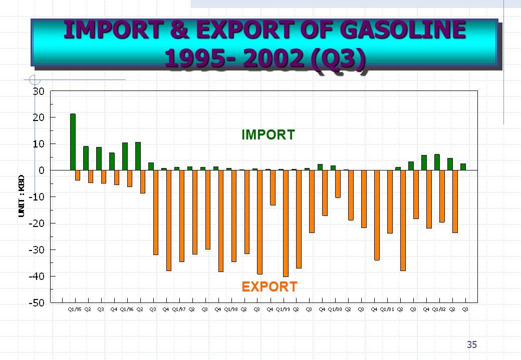 IMPORT & EXPORT OF GASOLINE 1995- 2002 (Q3)