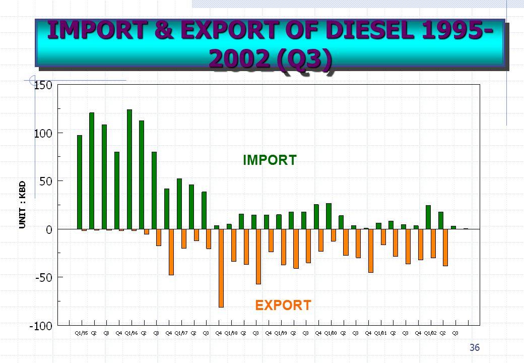 IMPORT & EXPORT OF DIESEL 1995-2002 (Q3)
