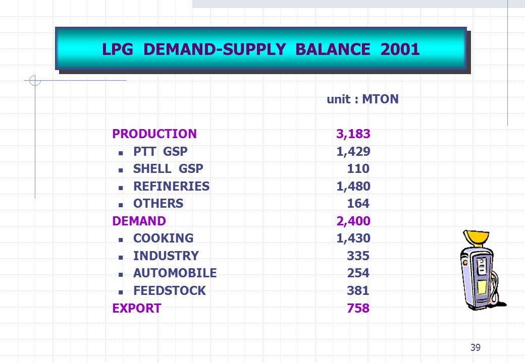 LPG DEMAND-SUPPLY BALANCE 2001