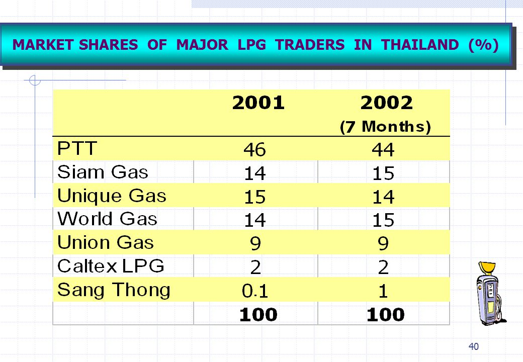 MARKET SHARES OF MAJOR LPG TRADERS IN THAILAND (%)
