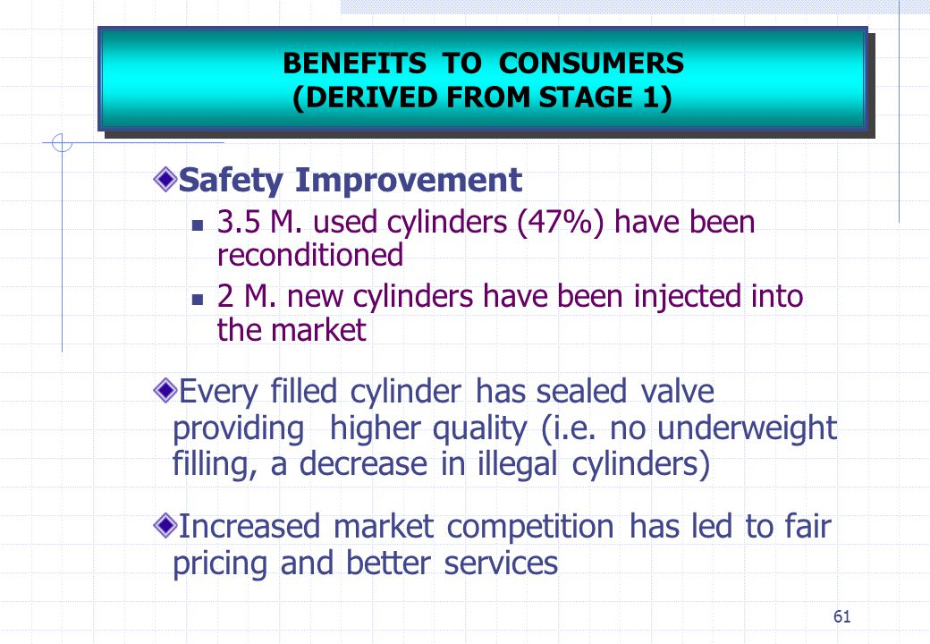 BENEFITS TO CONSUMERS (DERIVED FROM STAGE 1) Safety Improvement. 3.5 M. used cylinders (47%) have been reconditioned.