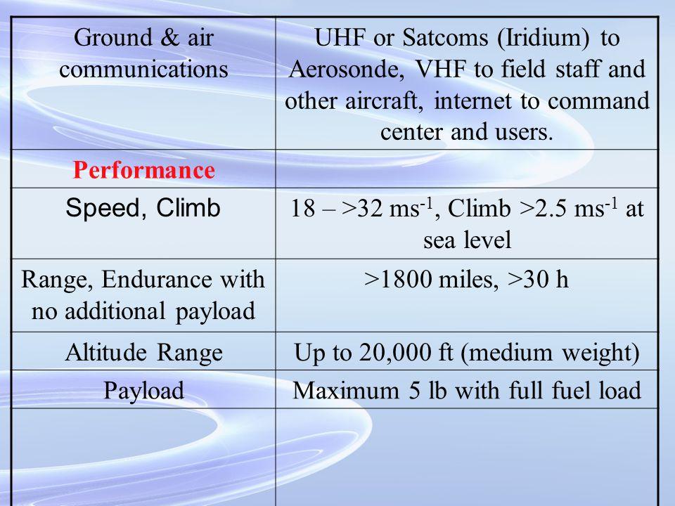 Standard Instrumentation
