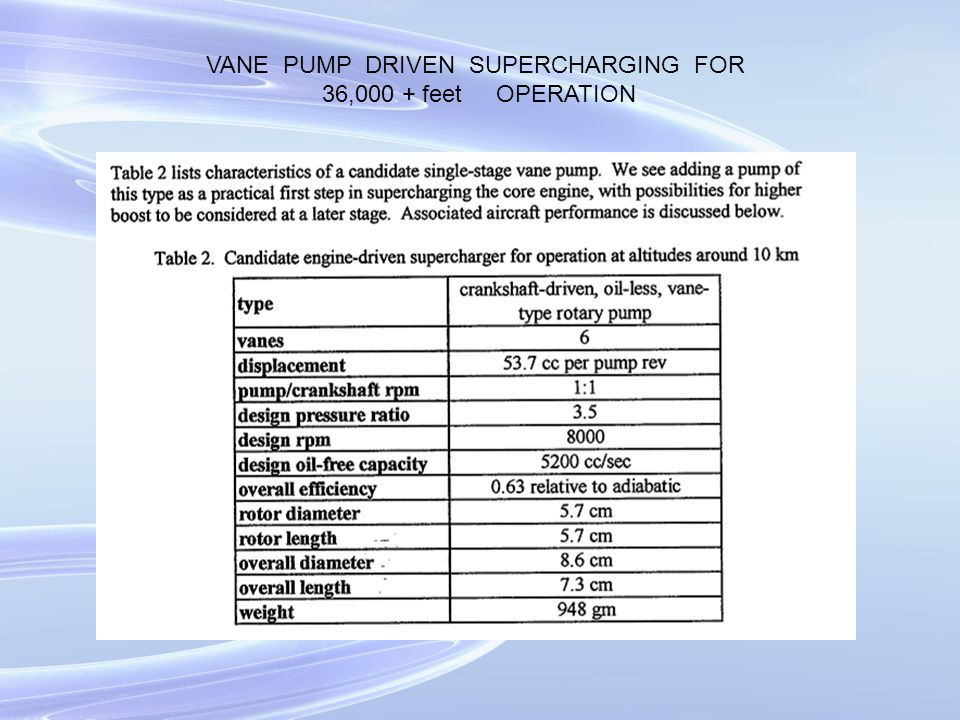 VANE PUMP DRIVEN SUPERCHARGING FOR