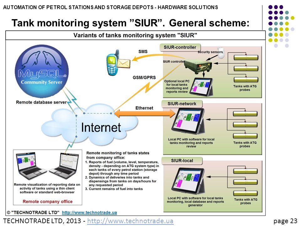Tank monitoring system SIUR . General scheme: