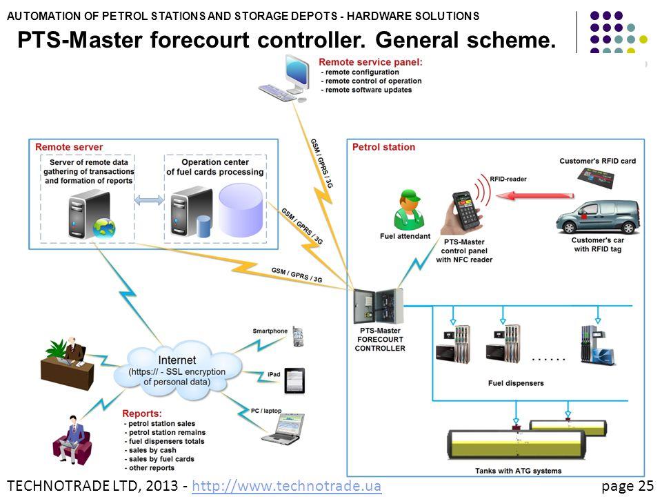 PTS-Master forecourt controller. General scheme.