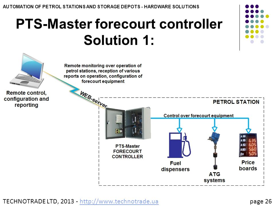 PTS-Master forecourt controller