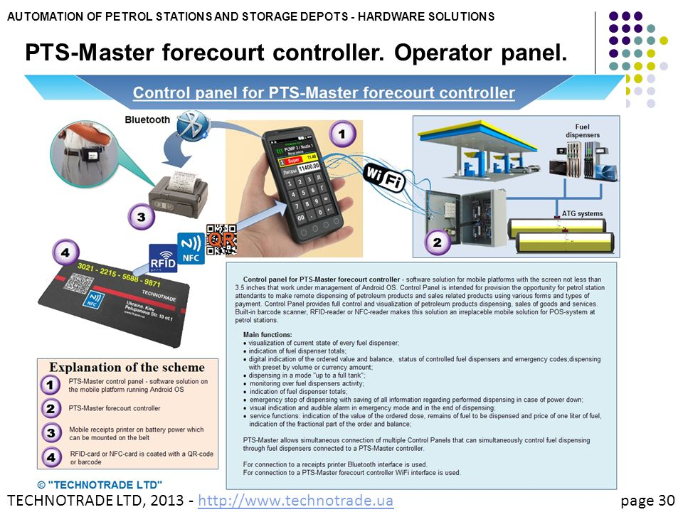 PTS-Master forecourt controller. Operator panel.