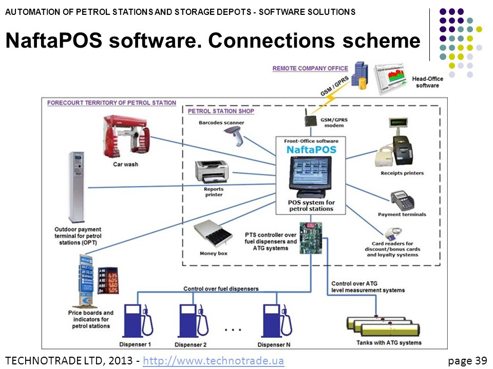 NaftaPOS software. Connections scheme