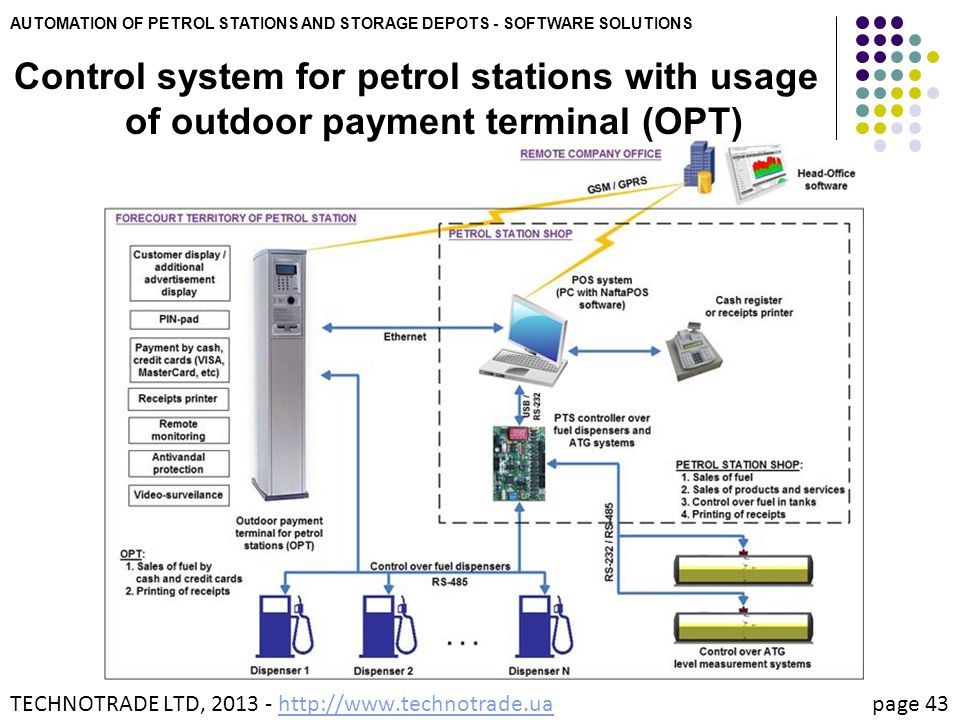 AUTOMATION OF PETROL STATIONS AND STORAGE DEPOTS - SOFTWARE SOLUTIONS