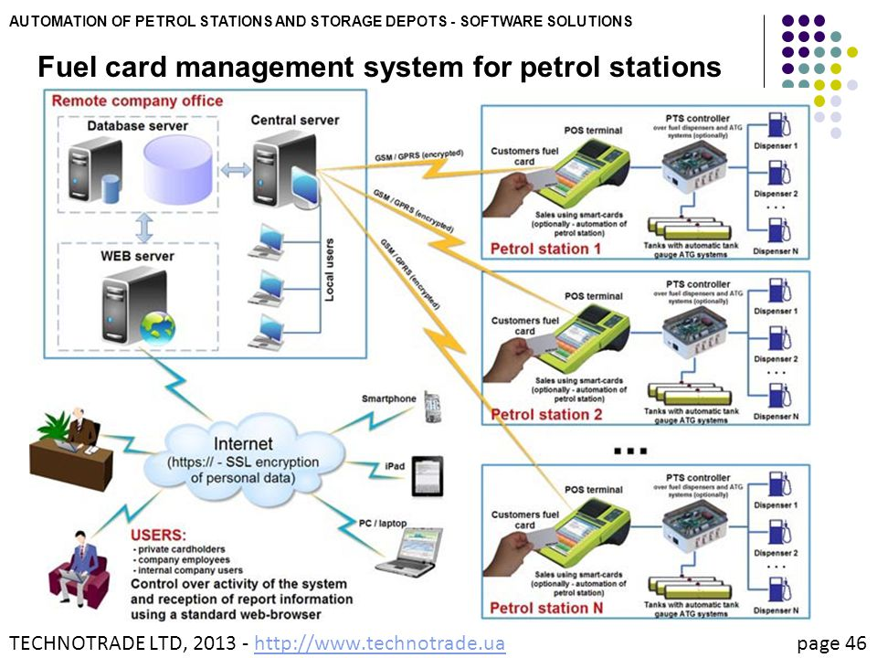 Fuel card management system for petrol stations