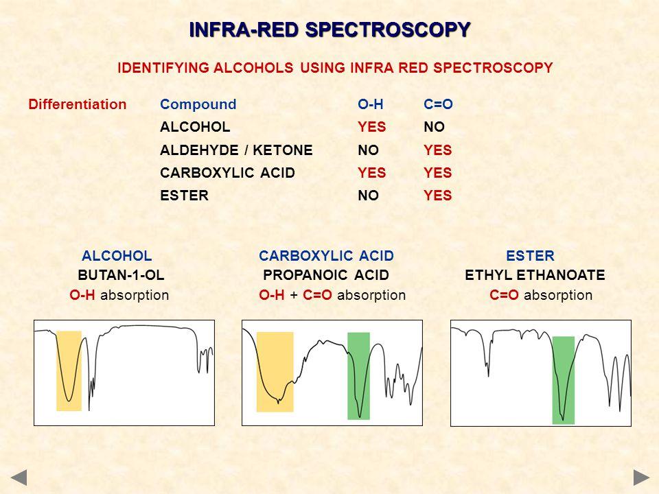 INFRA-RED SPECTROSCOPY