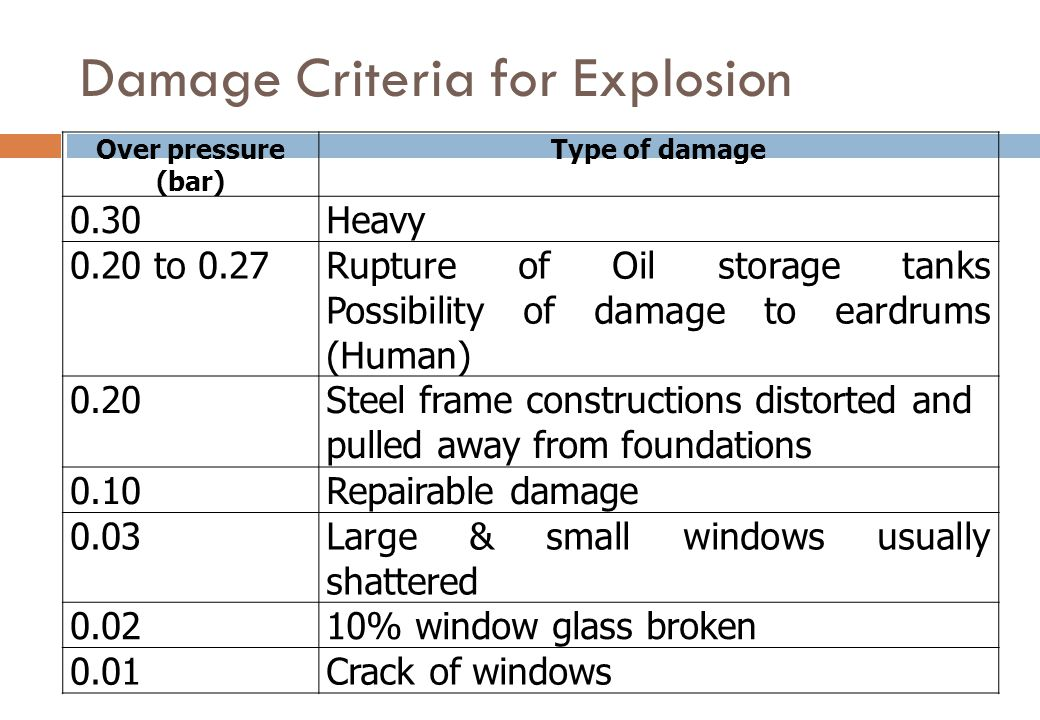 Damage Criteria for Explosion