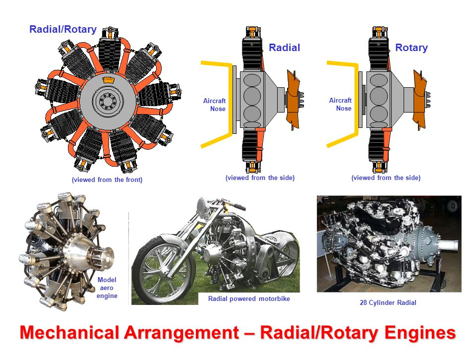 (viewed from the front) Radial powered motorbike