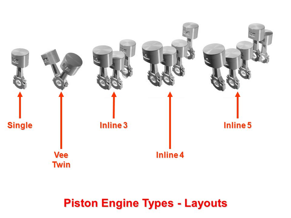 Piston Engine Types - Layouts