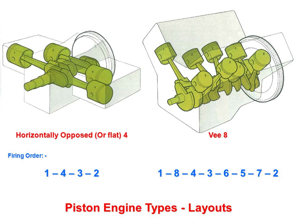Horizontally Opposed (Or flat) 4 Piston Engine Types - Layouts