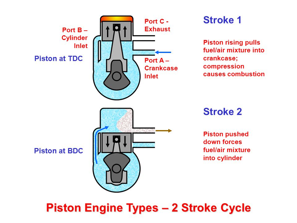 Different layouts of various piston engine - ppt video ...
