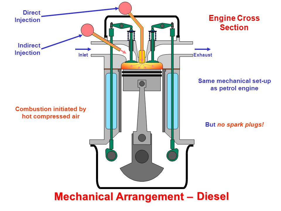 Mechanical Arrangement – Petrol Diesel