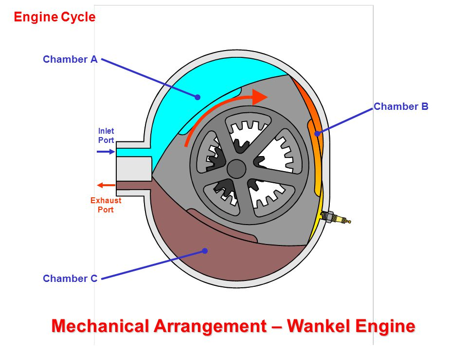 Mechanical Arrangement – Wankel Engine