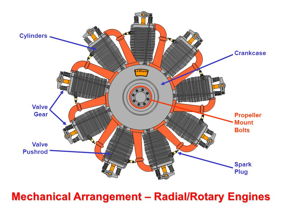 Mechanical Arrangement – Radial/Rotary Engines