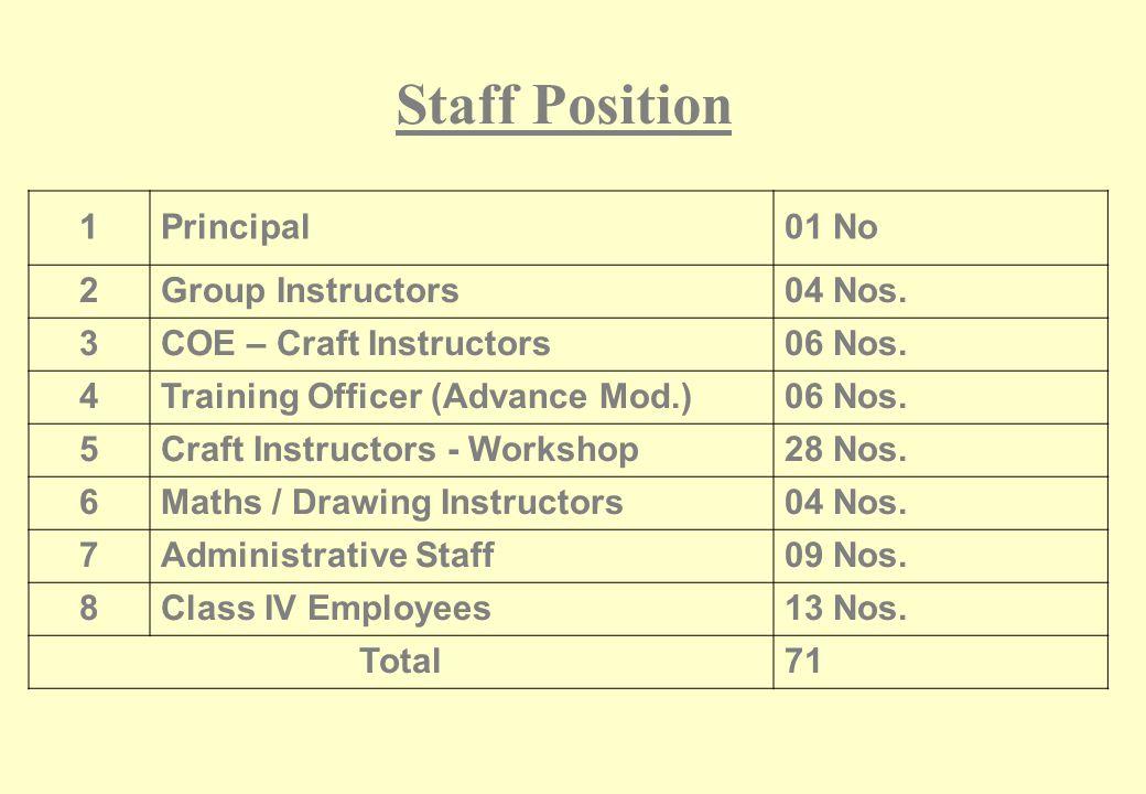Staff Position 1 Principal 01 No 2 Group Instructors 04 Nos. 3