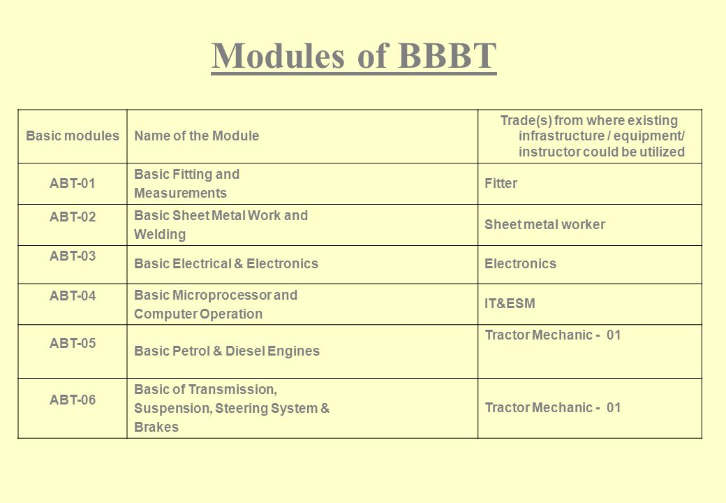 Modules of BBBT Basic modules Name of the Module